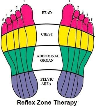 Benefici del massaggio ai piedi - Mappa della suola